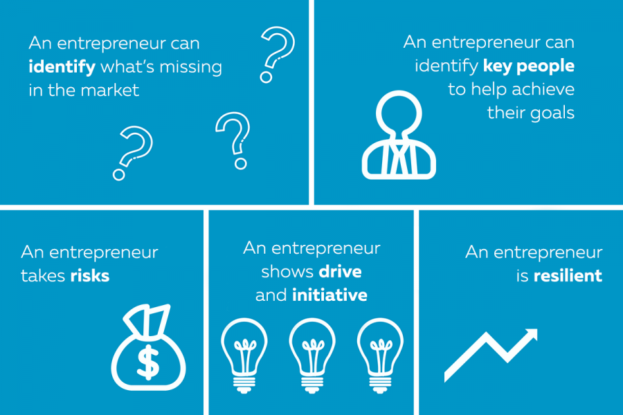 An infographic depicting the qualities of an entrepreneur